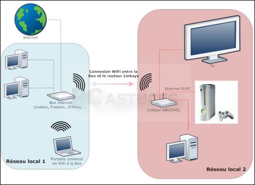 Download free linksys wifi bridge mode backuperrr for Pont wifi exterieur