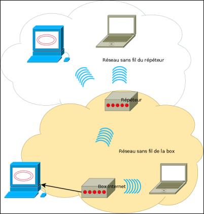 Comment augmenter connexion wifi la r ponse est sur - Comment augmenter la portee du wifi livebox ...