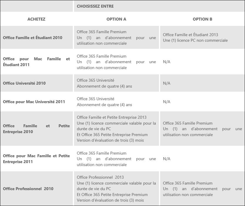 Pc astuces obtenir office 2013 ou office 365 gratuitement - Transferer office 2010 sur un autre pc ...